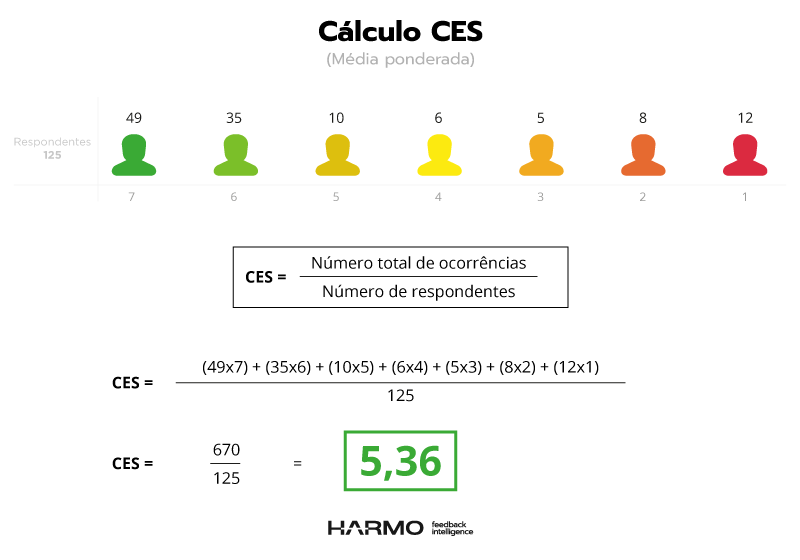 cálculo customer effort score