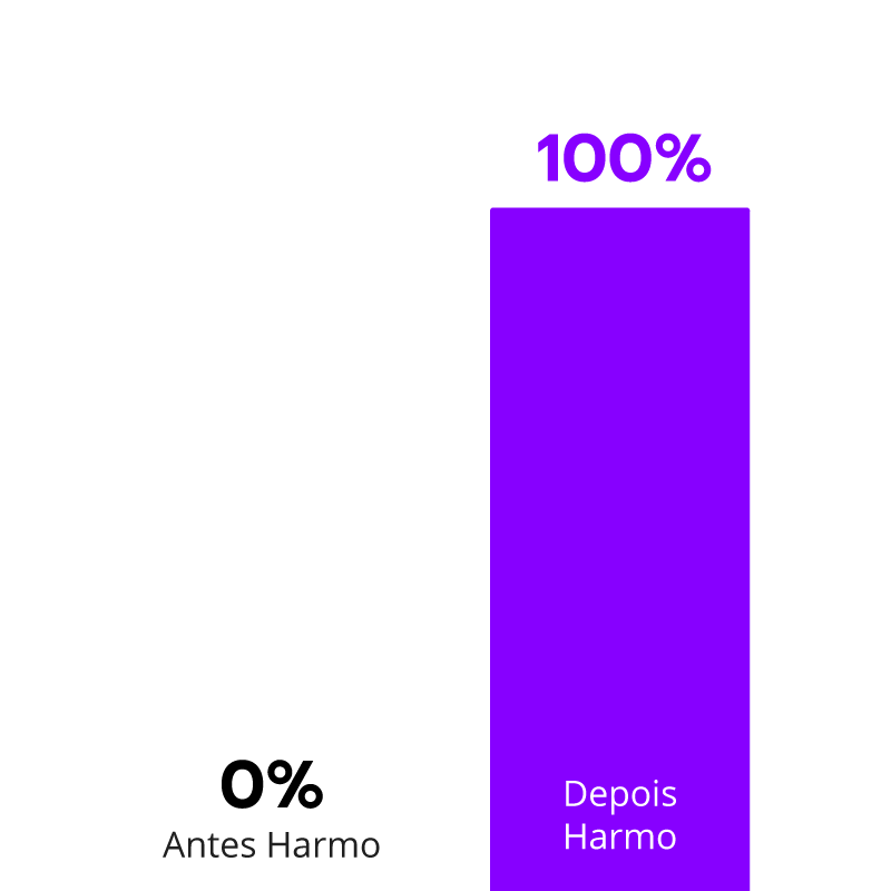 Percentual dos  reviews respondidos Almeida Junior