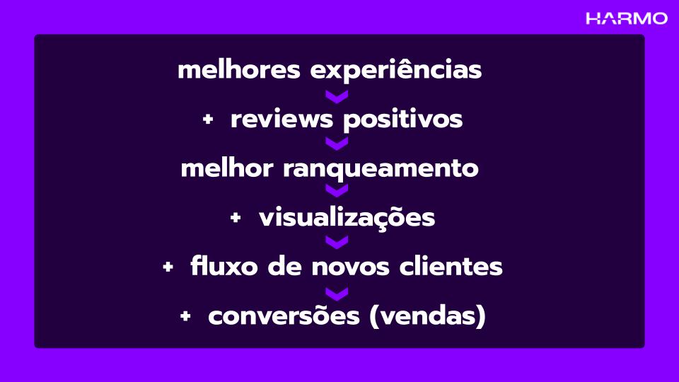 Imagem com o seguinte texto: Melhores experiências levam a mais reviews positivos, que levam a melhor ranqueamento, que levam a mais visualizações, que aumentam o fluxo de clientes, que levam a mais conversões ou vendas